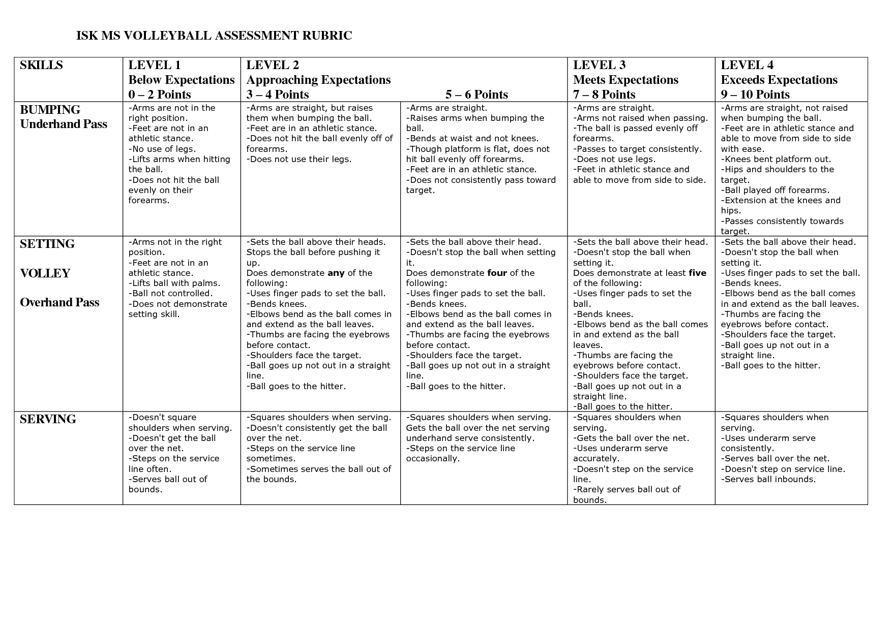 Volleyball Assessment Rubrics