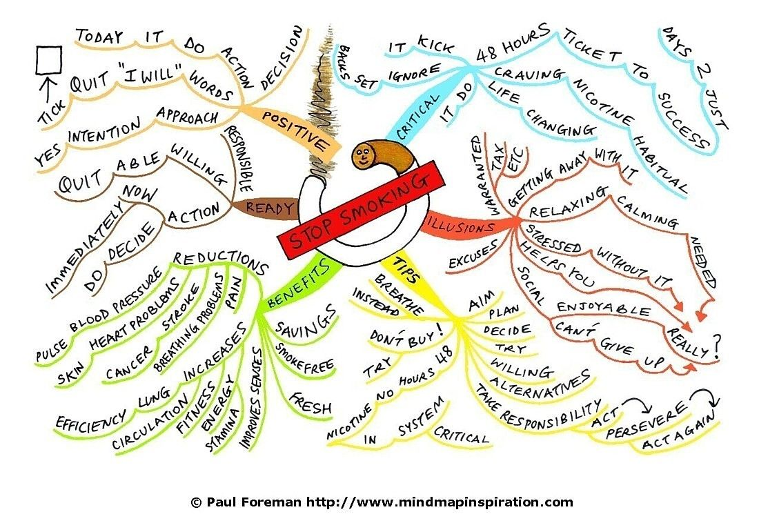 Mind Map For Stopping Smoking