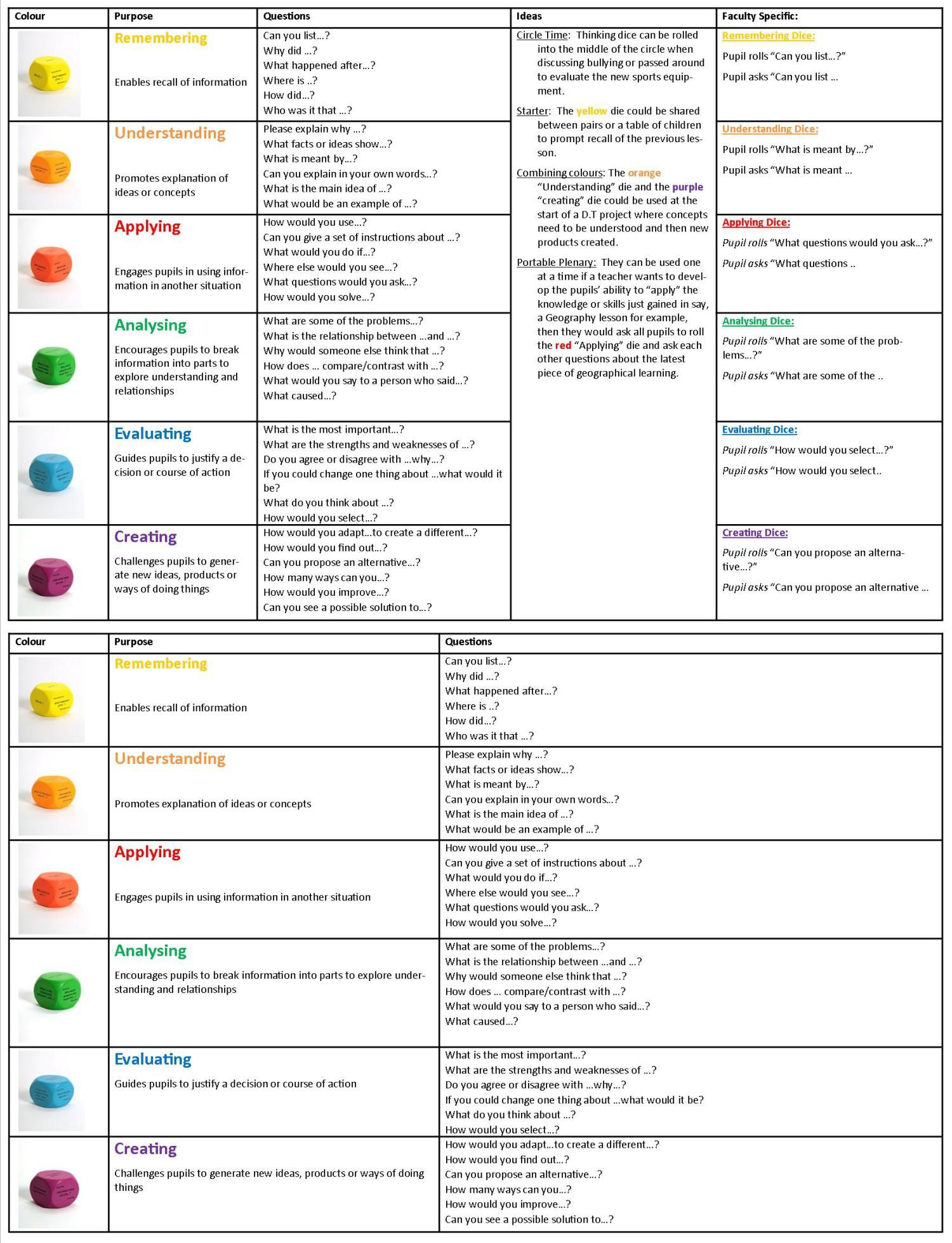 Blooms Questions For Each Level Eat Resource For Questioning