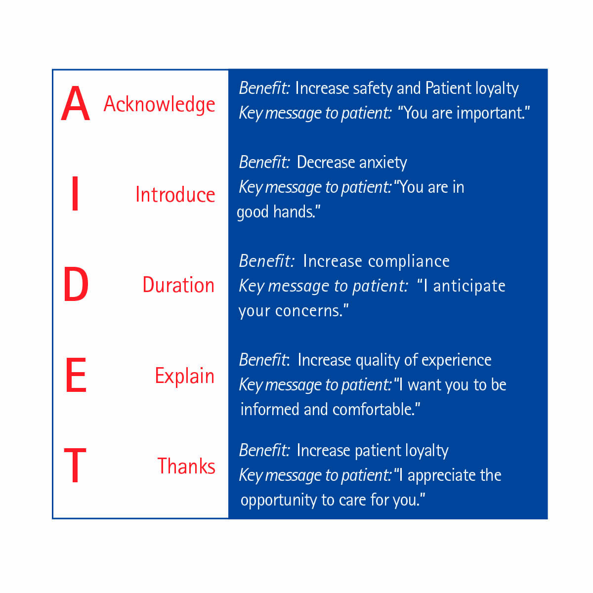 Image Result For Aidet In The Emergency Department