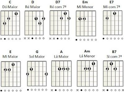 Guitar Coast: Como Aprender a Tocar Guitarra Sozinho