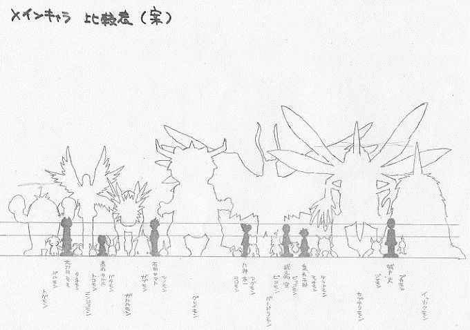 Digimon Adventure (デジモンアドベンチャー) HEIGHT comparisons