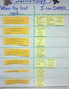 Inferring anchor chart would make  great printable too  have also charts to teach the classroom nook rh classroomnook