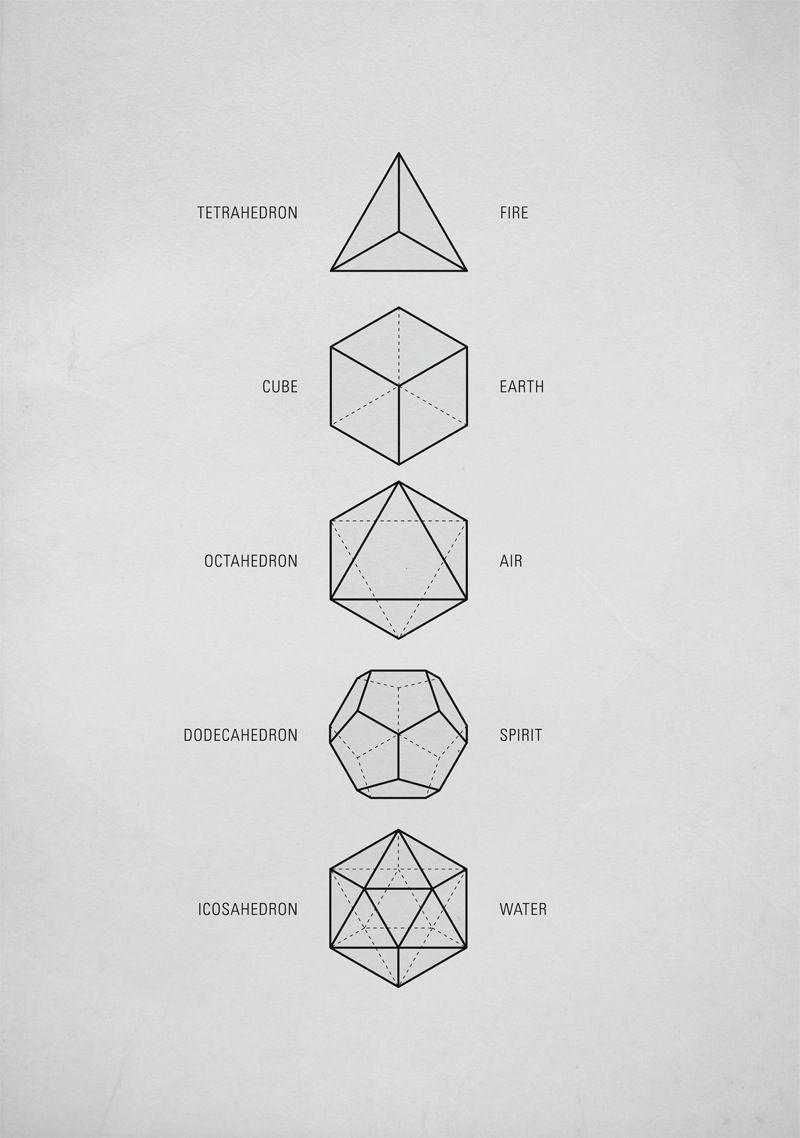 Heilige geometrische figuren van Plato, de Platonische