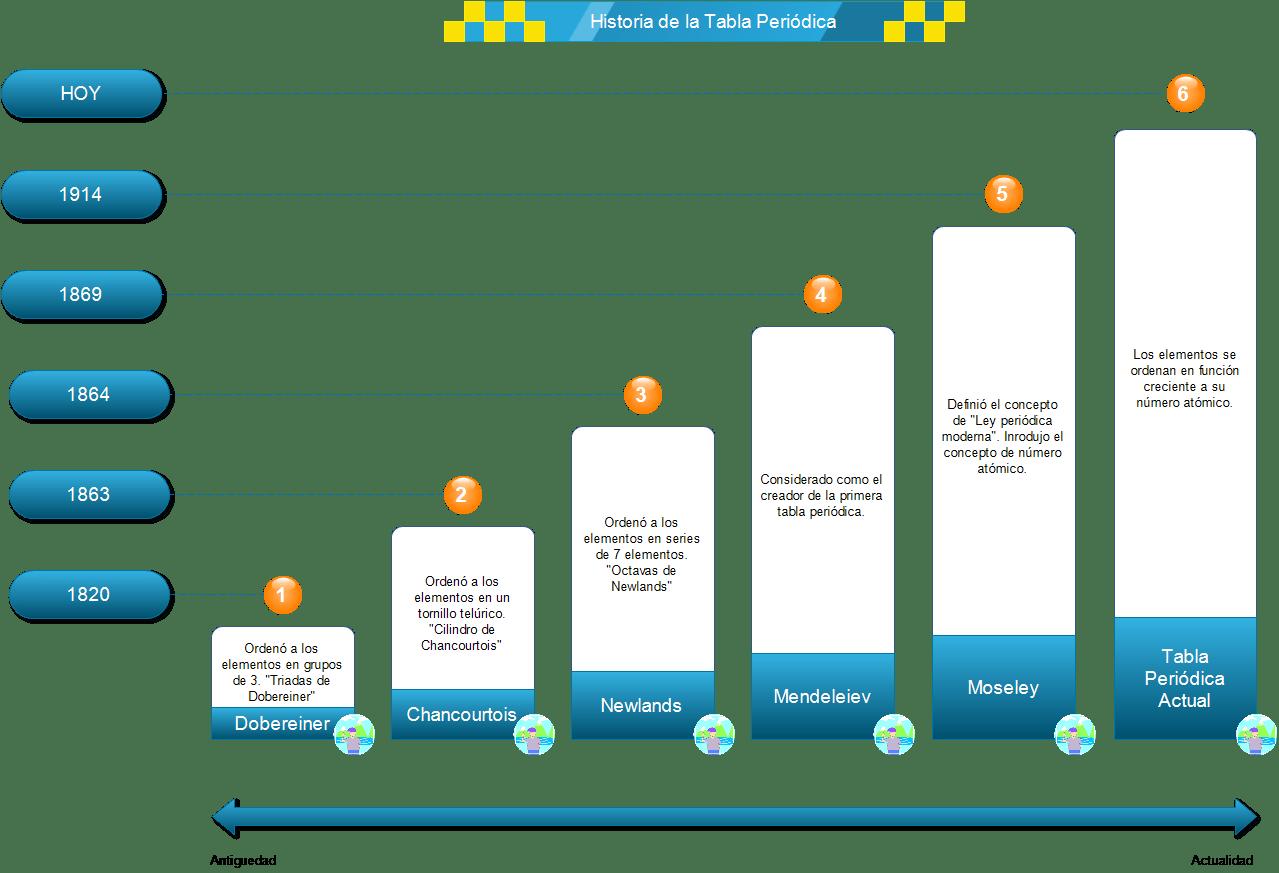 Historia De La Tabla Periodica Linea De Tiempo