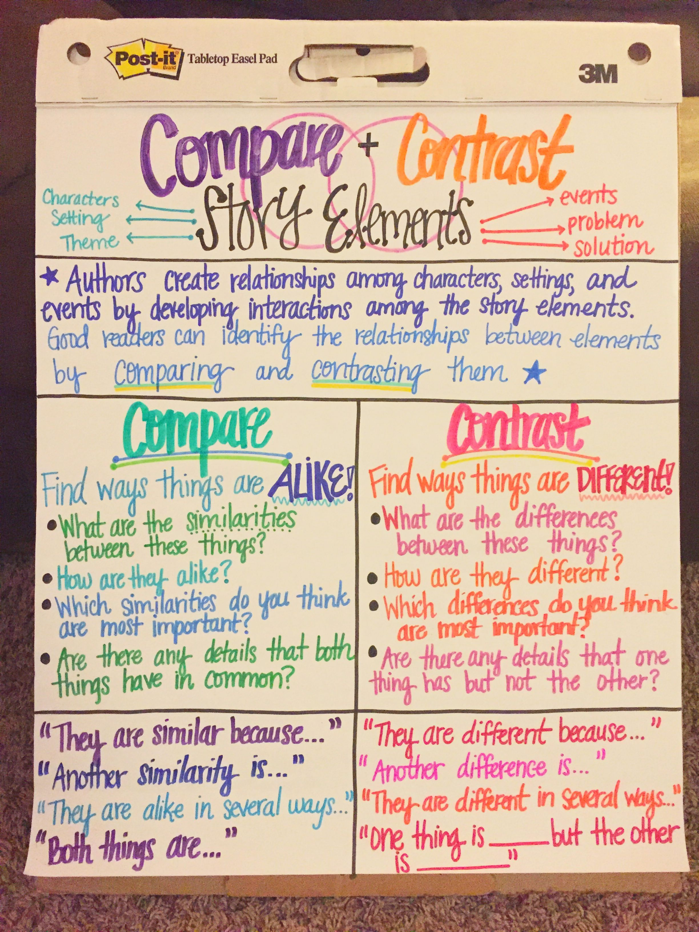 3rd Grade Compare And Contrast Anchor Chart With Guiding