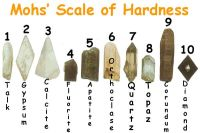 Mohs Hardness Scale For Kids | www.pixshark.com - Images ...
