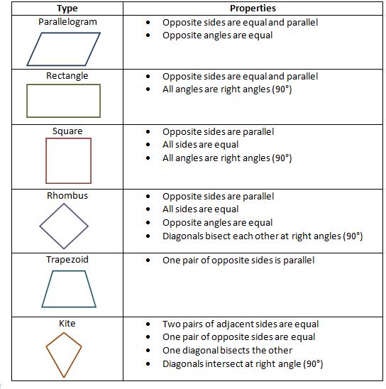 Team Kirkham Remley Fourth Grade Classifying Quadrilaterals