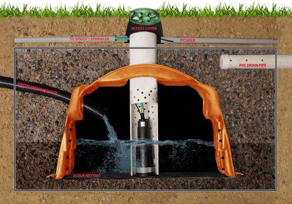 Above Ground Garden Irrigation Systems