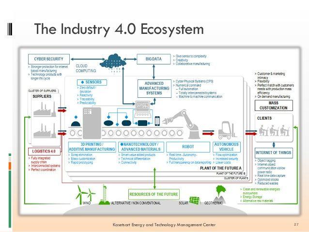 Revolution to industry 4