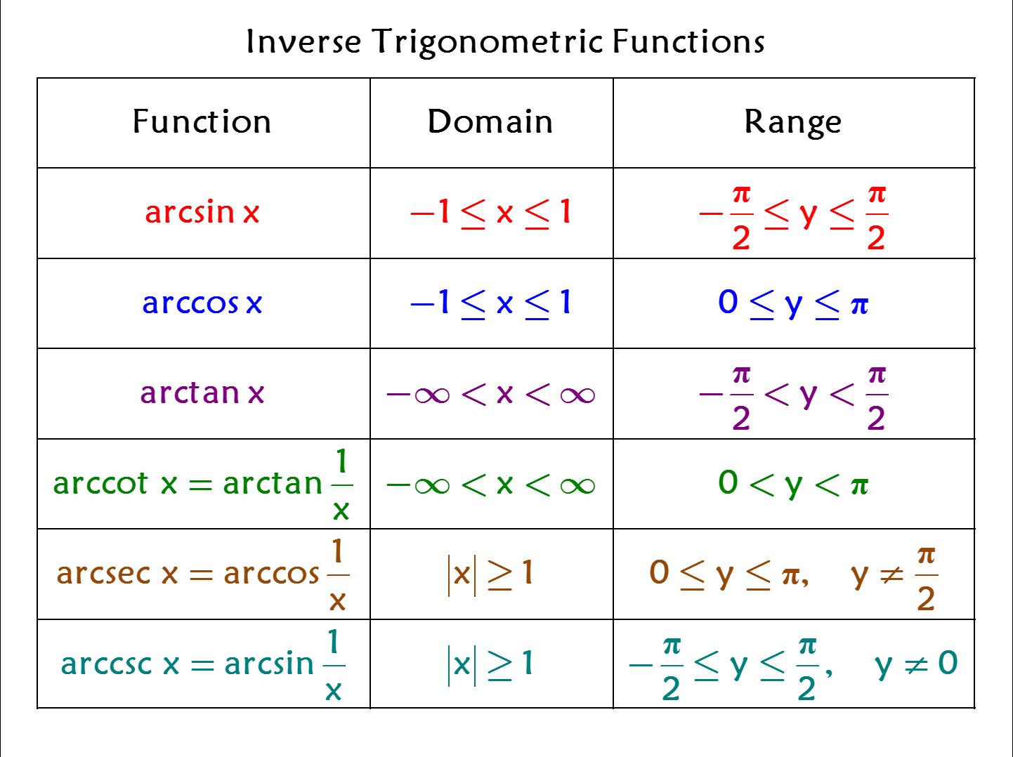Inverse Trig Functions Domain Amp Range