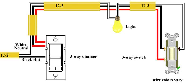 29368246ede0fe280e48e036e61f0e6b how to wire a three way dimmer switch diagram three way switch wiring diagram with dimmer at panicattacktreatment.co