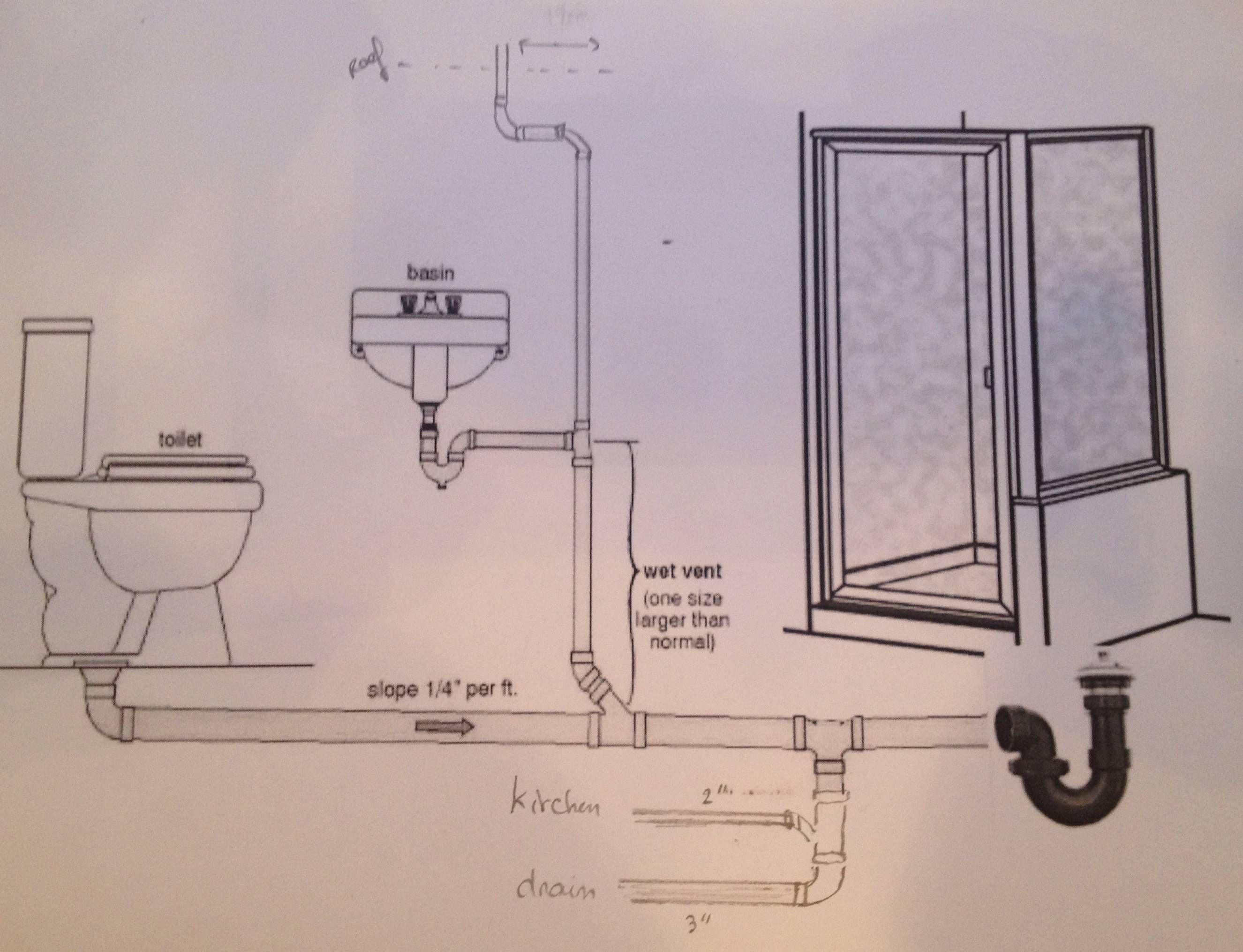 Plumbing Diagram Upstairs Bathroom Pinterest