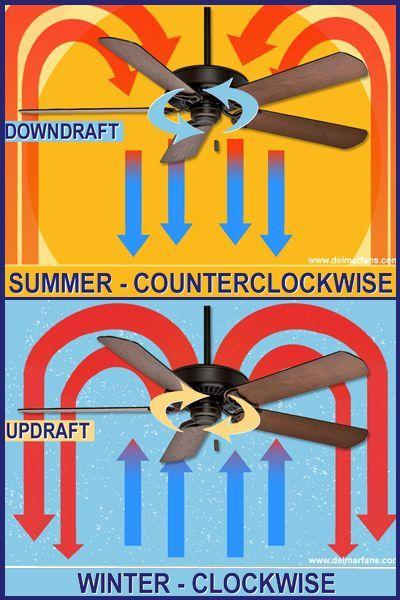Which Way Does Your Ceiling Fan Go In The Summer Www Lightneasy Net