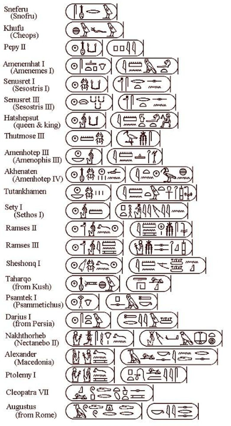 Cartouches of Some of the Ancient Egyptian Royal names