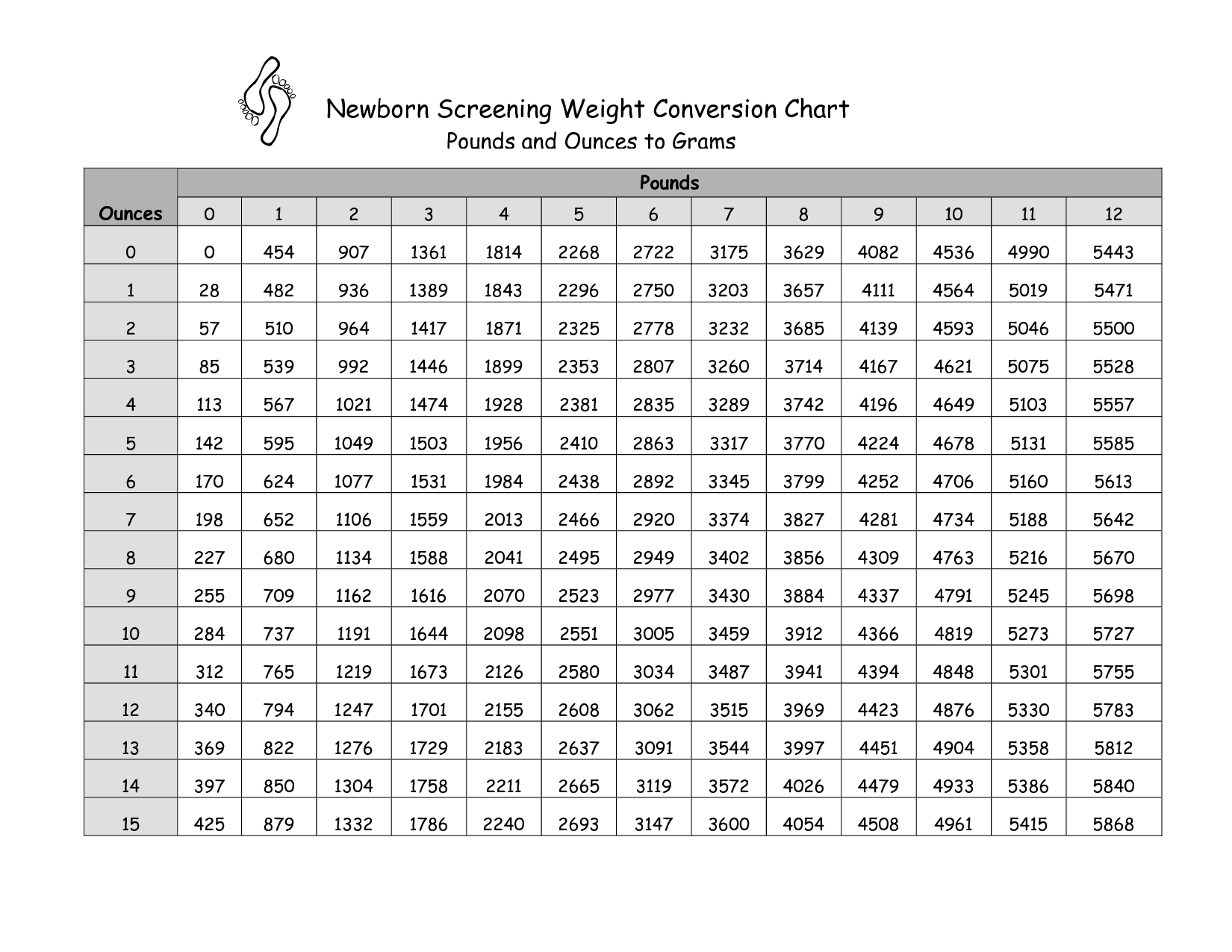 Grams To Pounds Chart