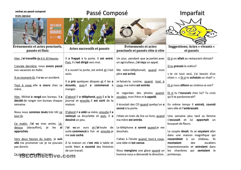Usage Du Passe Compose