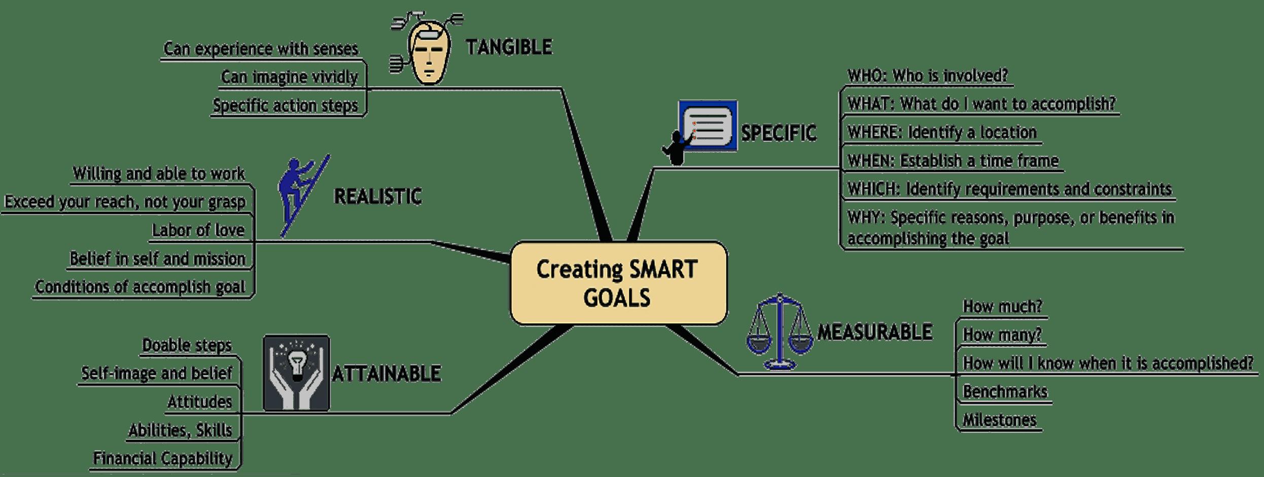 Smart Specific Measurable Achievable
