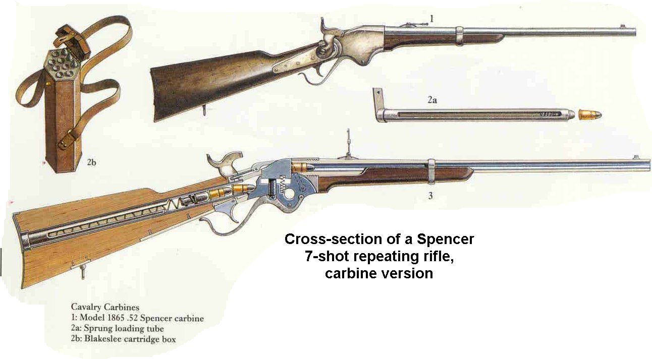 Spencer Rifle Breech Loading