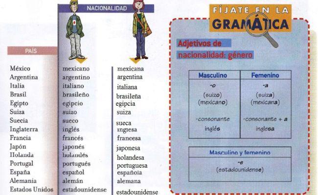 Paises Y Nacionalidades En Frances Vocabulario Nacionalidades En Femenino Y Masculino 2 Cute766