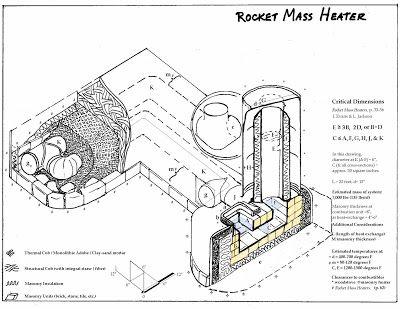 Rocket Masa calentador o calefacción Rocket Stove Interna