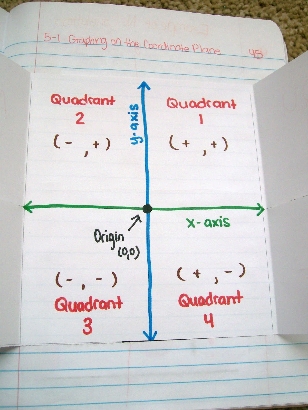 I Can Never Remember Quadrants Lol Graphing Of The