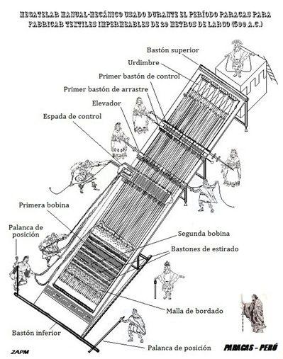 MEGA TEXTILES DE PARACAS