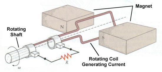 The # Generator Converts # Mechanicalenergy Into