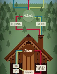Common fairytale narratives boy meets girl goes into forest finds house chart designflowchartcommunication also rh za pinterest