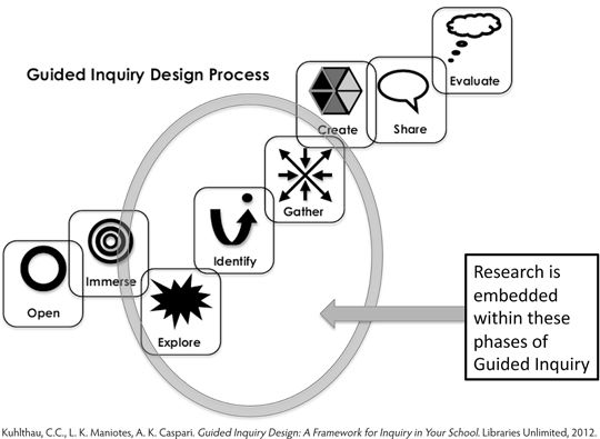 Figure 4. Guided Inquiry Design: A Framework for Inquiry