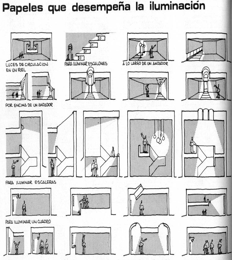 Vocabulario de Formas Arquitectónicas: Natural y