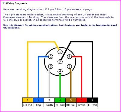 6 Flat Trailer Wiring Diagram Technical Information Camping