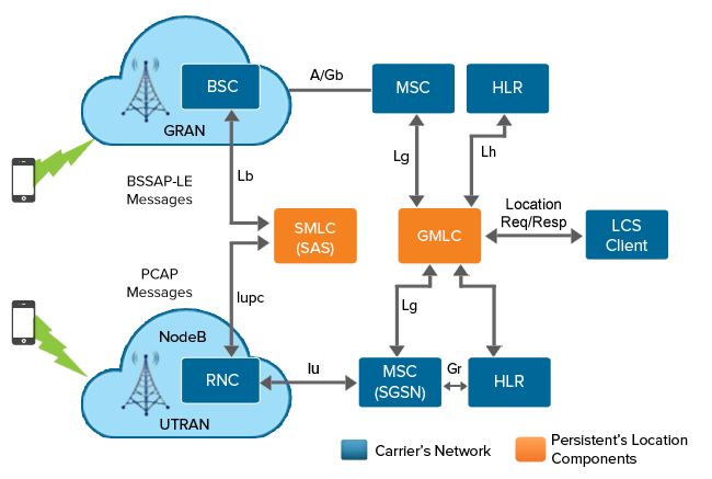 GSM And UMTS Technology Flow Diagram Electrical & Electronics