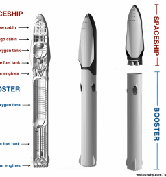 mars rocket diagram [ 1096 x 949 Pixel ]