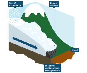Diagram showing how glaciers form | HE  Geography