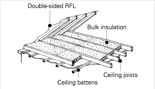 INSULATION A cross-section diagram shows a pitched roof