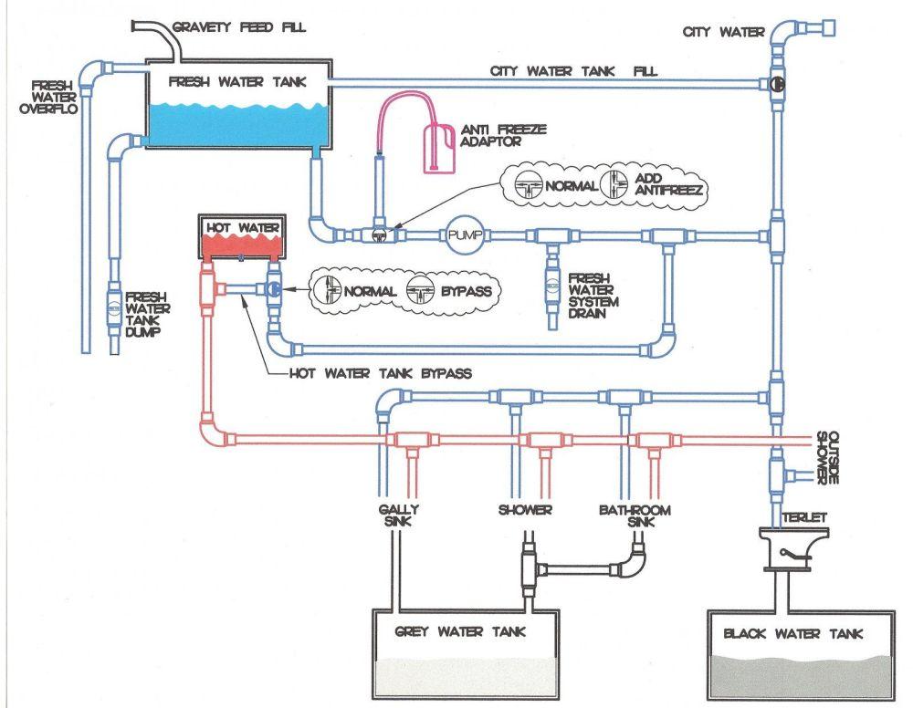 medium resolution of rv construction schematics wiring diagram blog rv construction schematics
