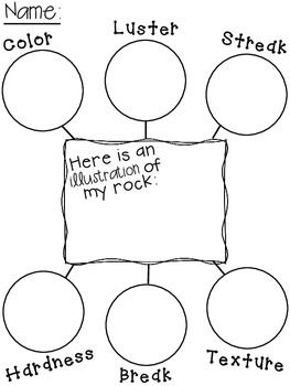 Properties of Rocks and Minerals Graphic Organizer