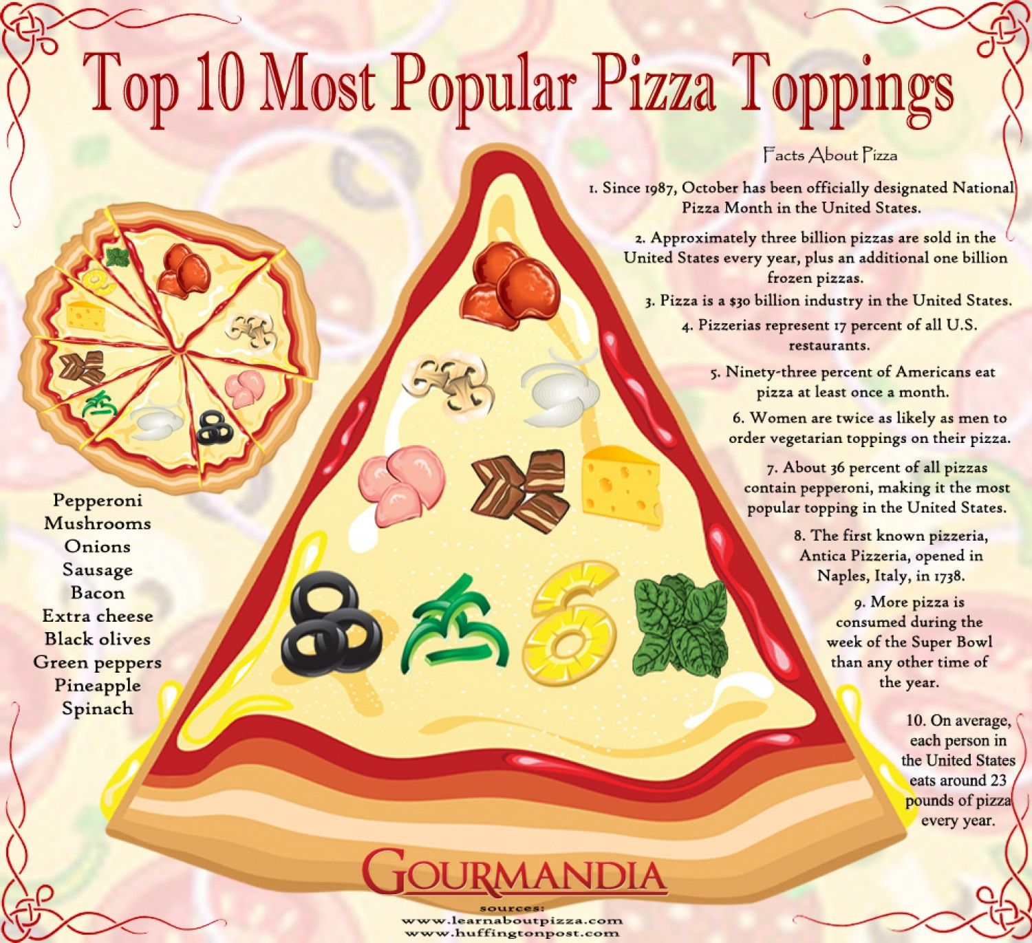Top 10 Most Popular Pizza Toppings