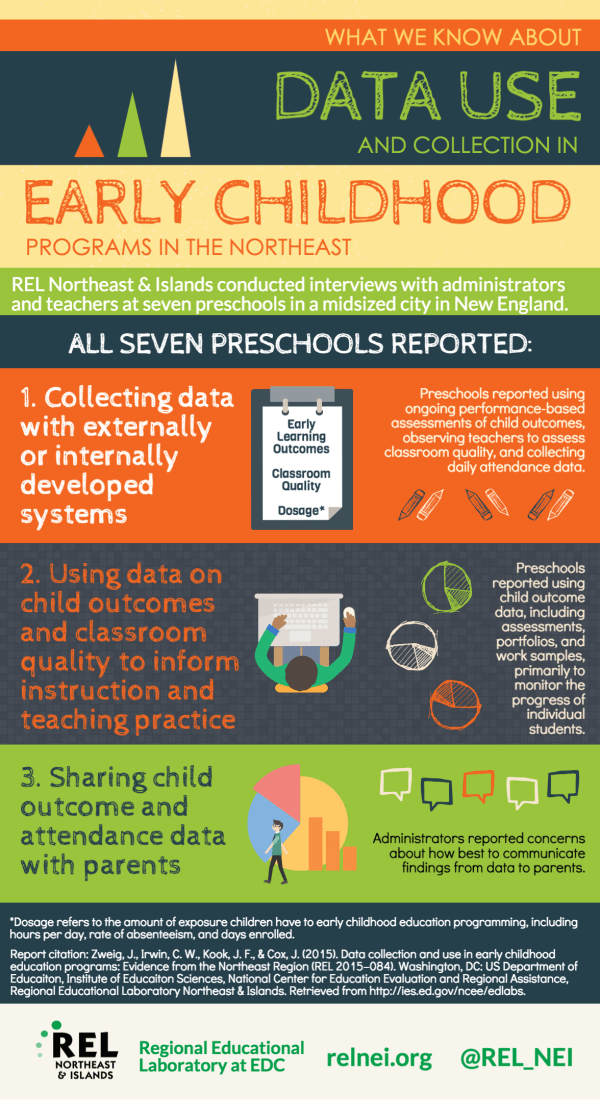 Elementary Education Infographics - Google Work