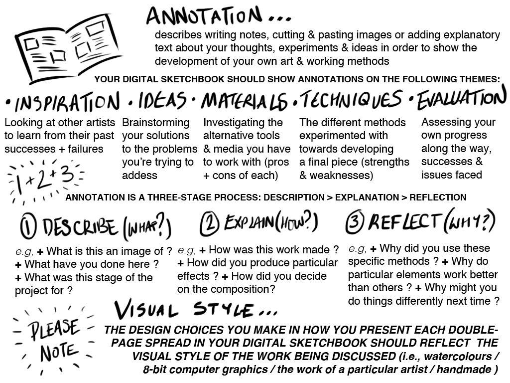 Sketchbook And Blog Post Annotation