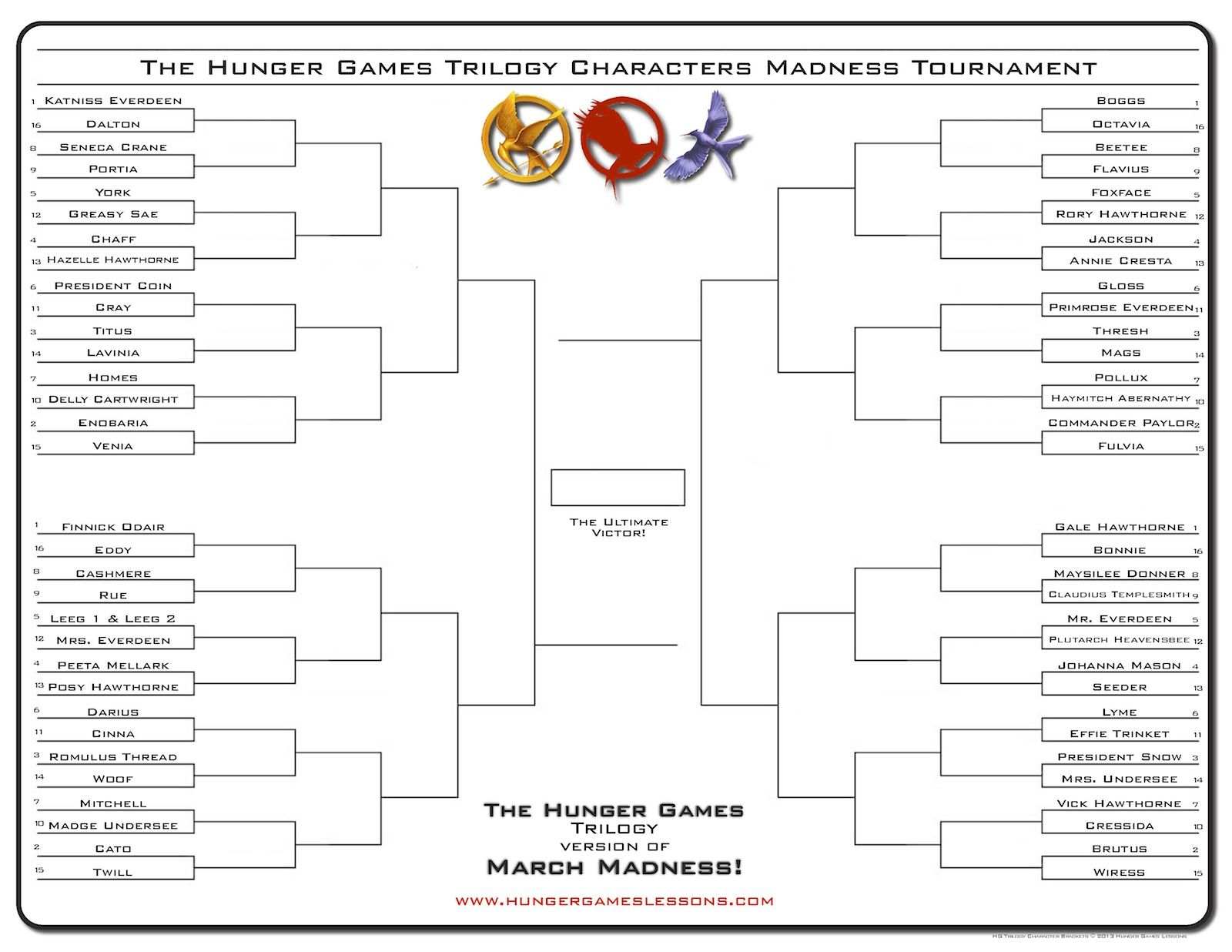The Hunger Games Trilogy Tournament Bracket