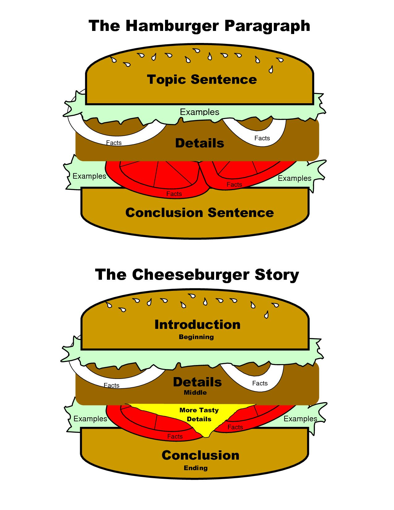 The Hamburger Paragraph Can Also Be Adapted For Essays And Stories Awesomeogy For The