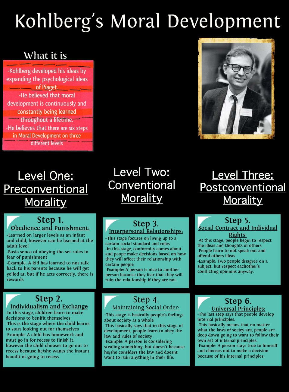 Development Stages On Pinterest Jean Piaget Child