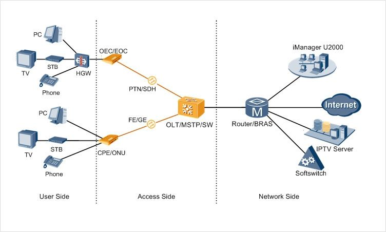 FTTH Networking Using P2P Upstream Transmission GPON And P2P Are