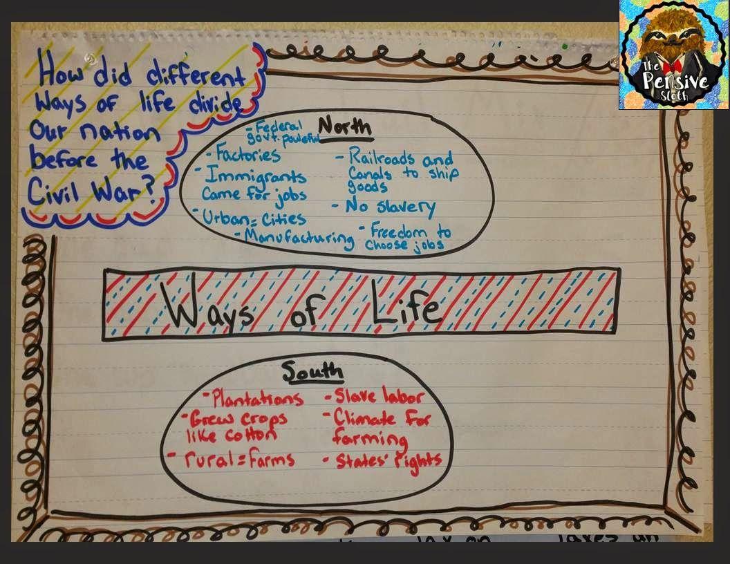 A Graphic Organize Anchor Chart For Teaching The Civil War