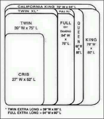 All Bed Sizes A Handy Chart Which Displays The Sizeattress Dimensions In Usa