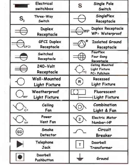 The 25 Best Electrical Symbols Ideas On Pinterest