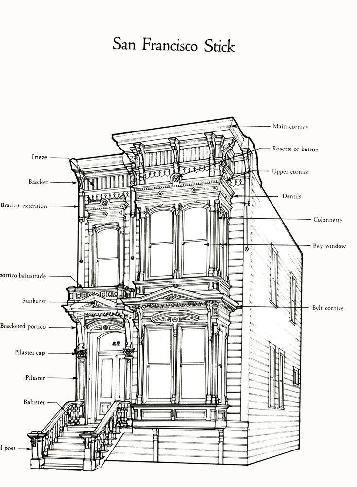 San Francisco Stick Victorian style house