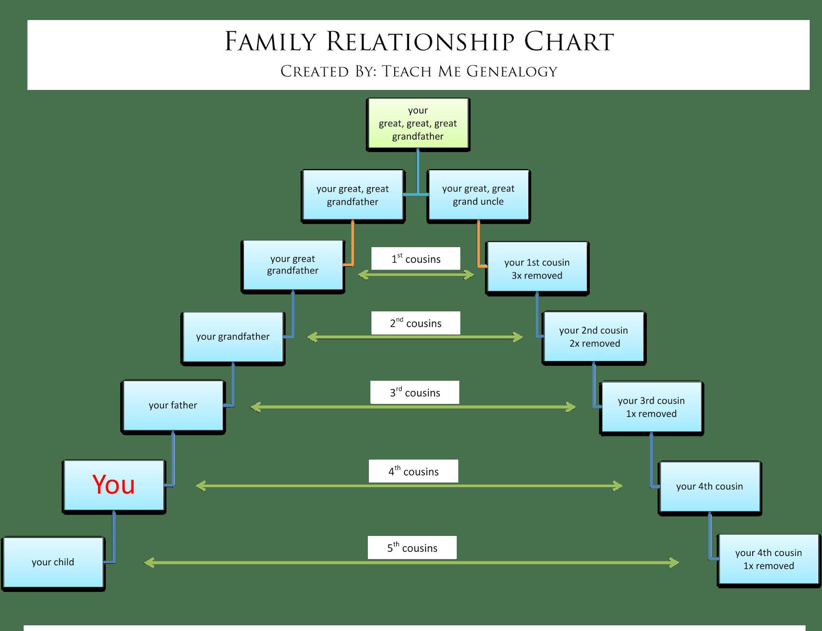 52 Weeks Of Genealogy
